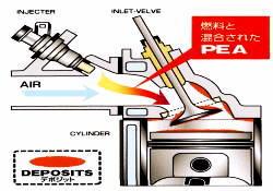 ガソリン添加剤イメージ